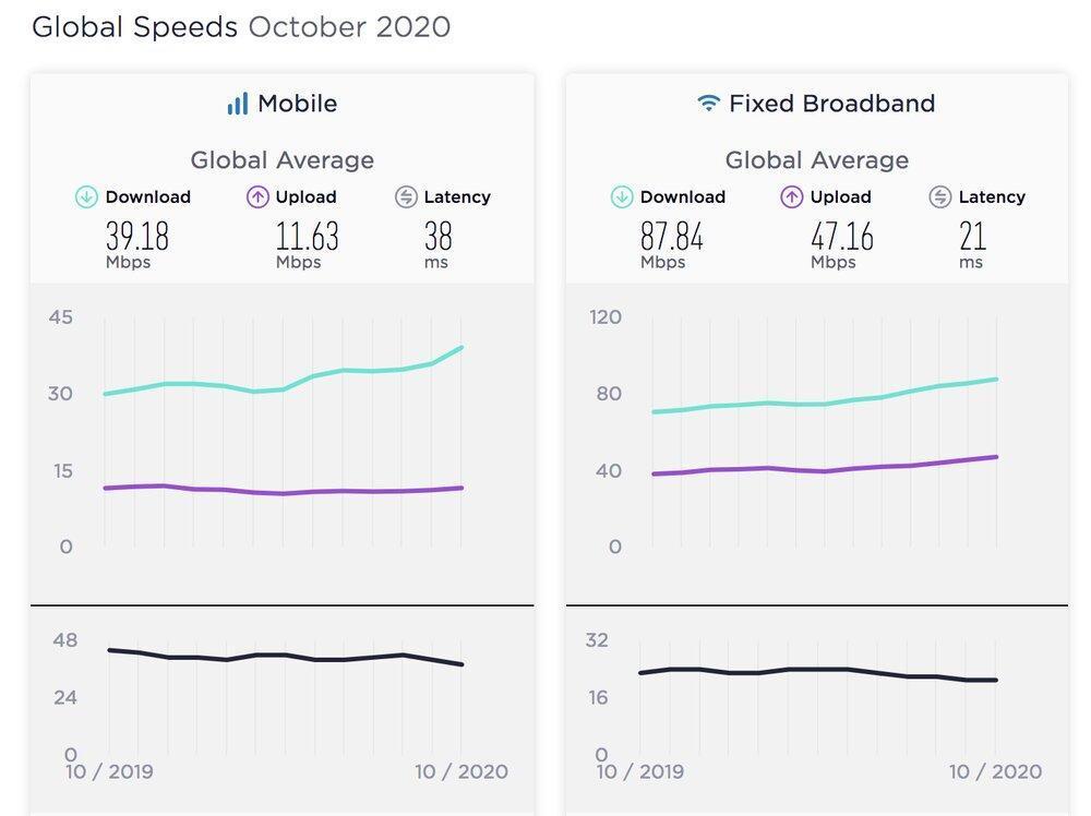 رتبه سرعت اینترنت همراه ایران
